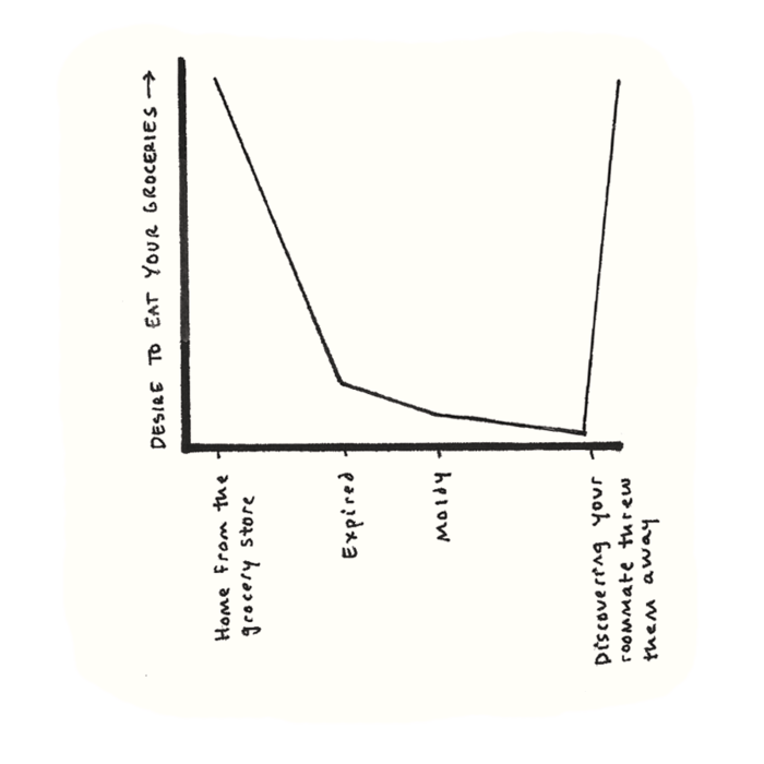 9 Graphs that Sum Up Life with Roommates — The Bold Italic