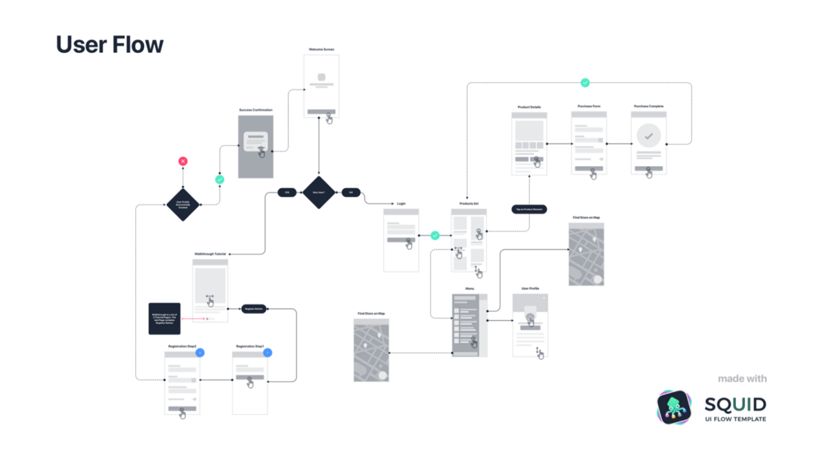 UX Flows, and Why They're So Confusing