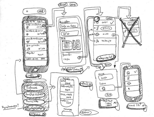 Basic UI/UX Design Concept Difference Between Wireframe