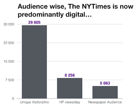The New York Times KPI's