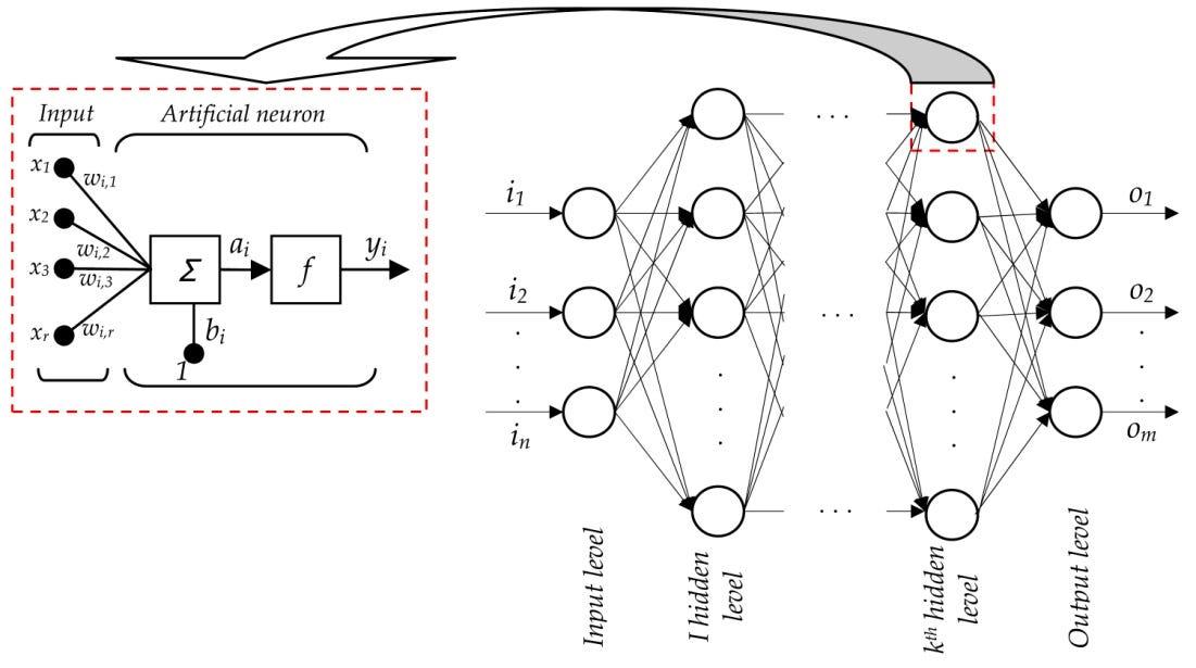 Artificial Neural Network : Beginning of the AI revolution