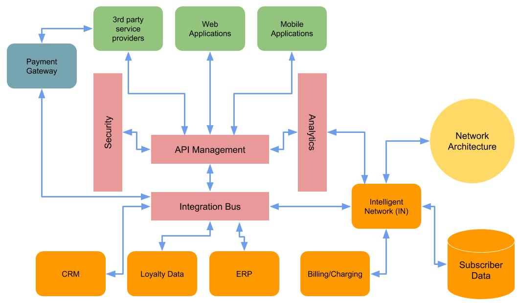 telecom network diagram microsoft double pole switch wiring connecting the connected reference architecture for figure 4 telecommunications information technology advanced