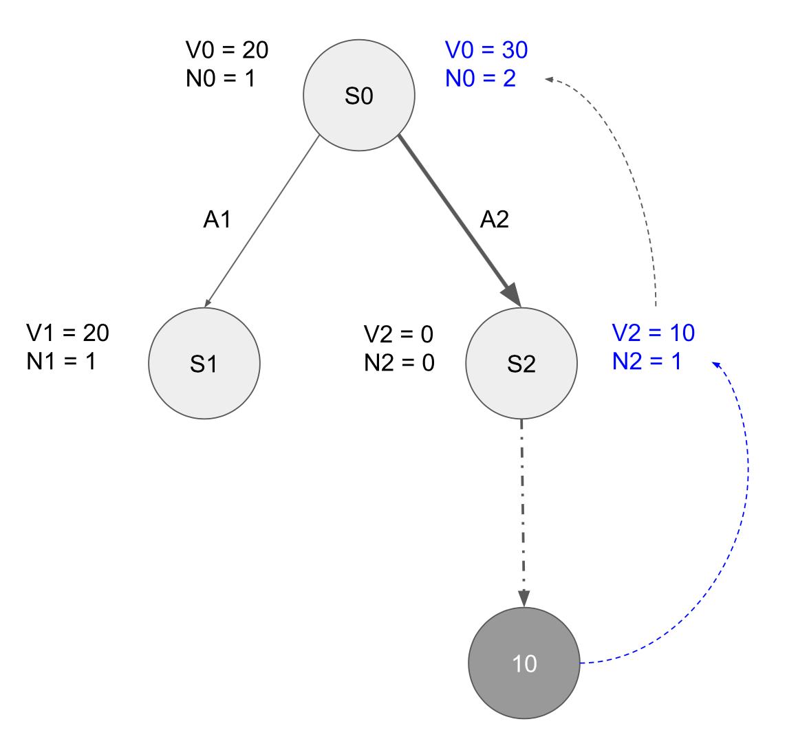 Monte Carlo Tree Search In Reinforcement Learning