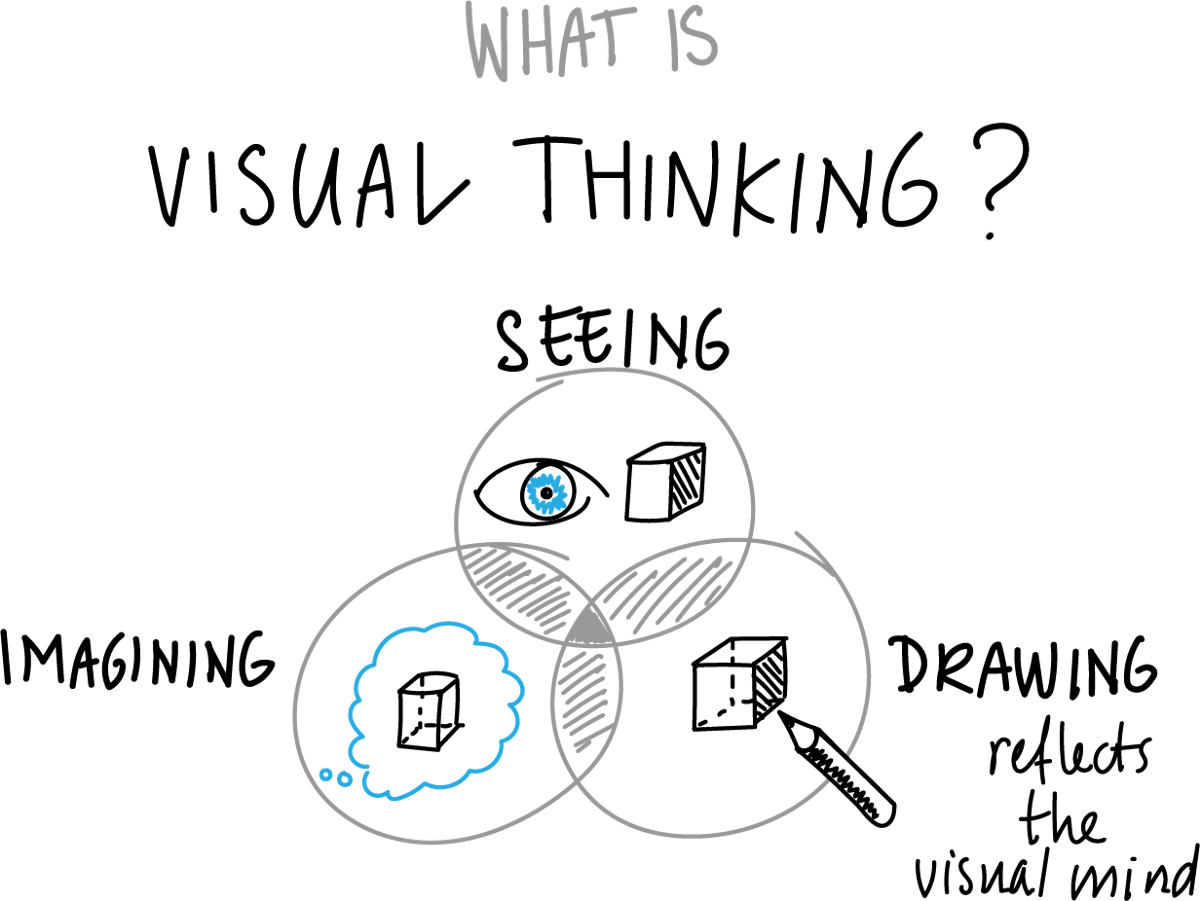 Experiences in Visual Thinking Revisited