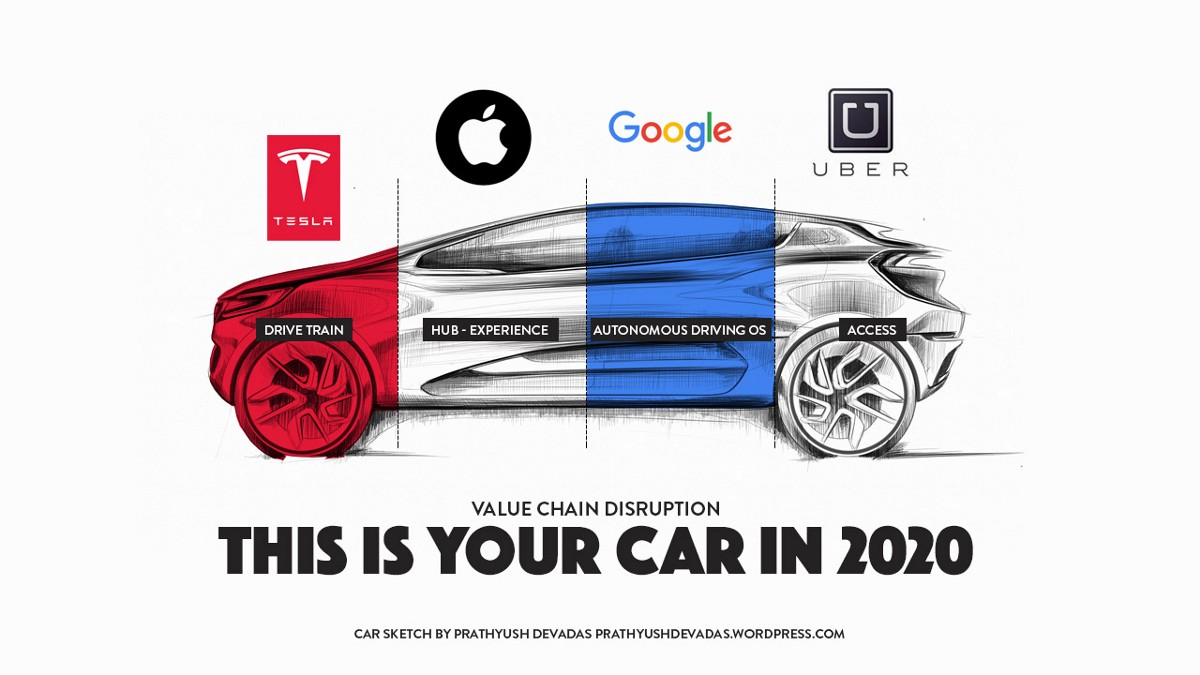 Any Company Can Be A Car Company In 2020 — How Value Chain Disruption Can Deconstruct And…