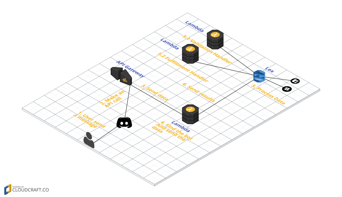 Integrate Amazon Lex with Discord (or any chat service