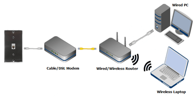 Wireless Router Network Diagram