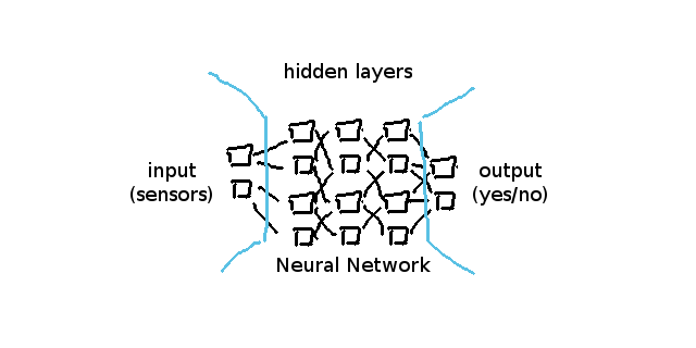 Machine Learning for Dummies: Part 1