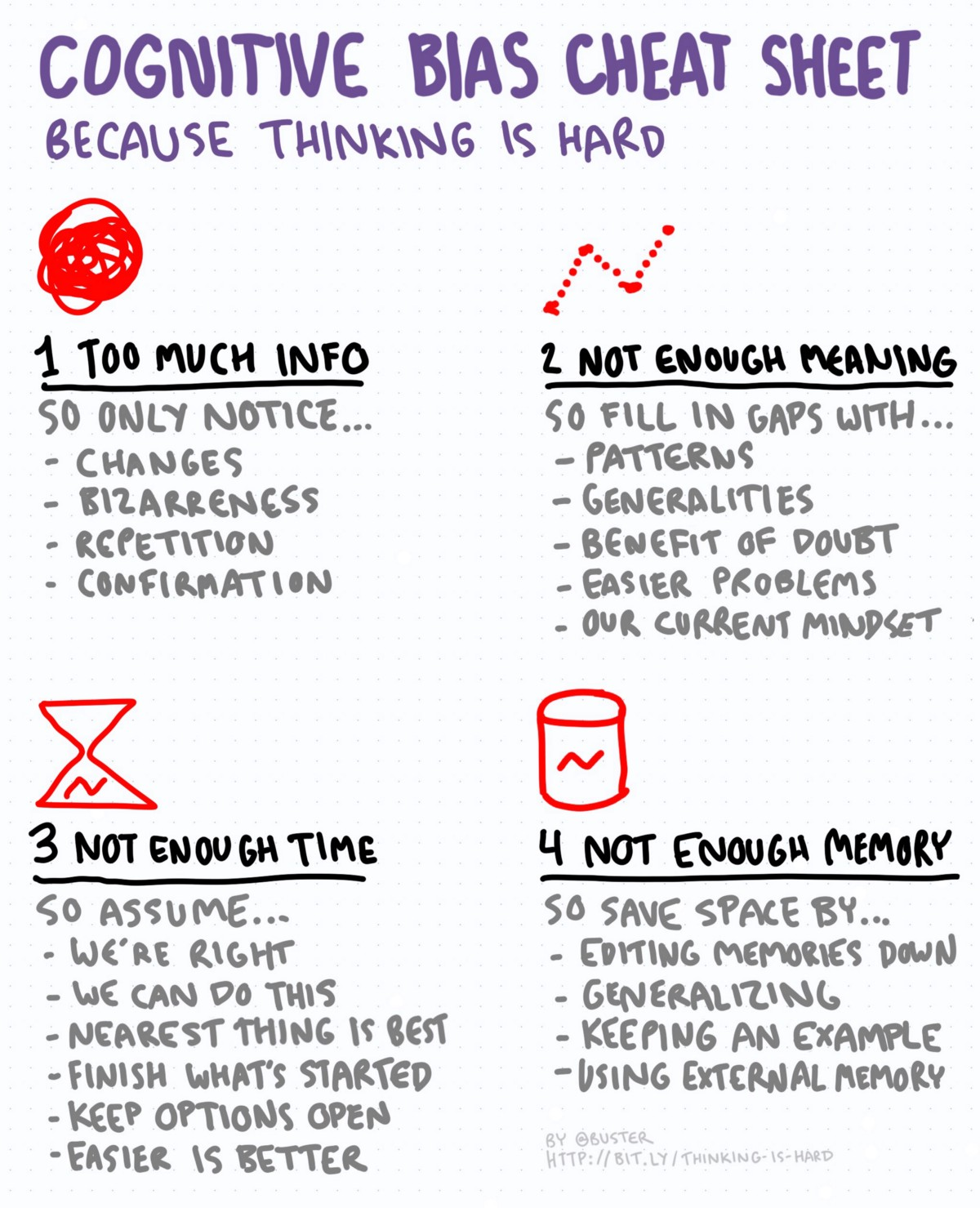 Cognitive Bias Cheat Sheet Simplified Thinking Is Hard