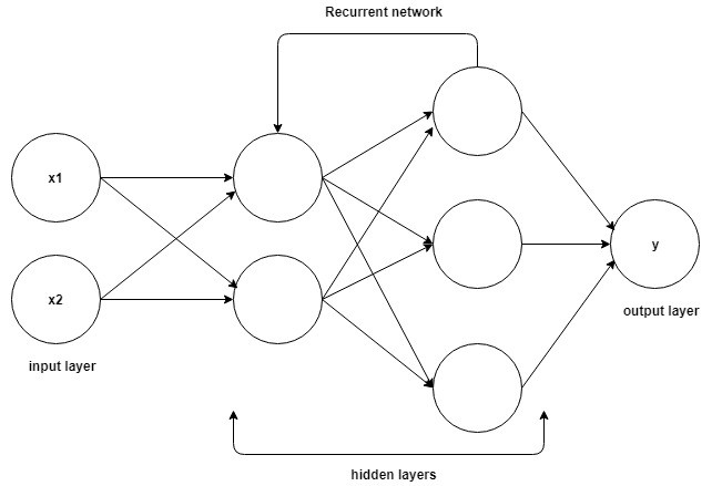 RNN or Recurrent Neural Network for Noobs