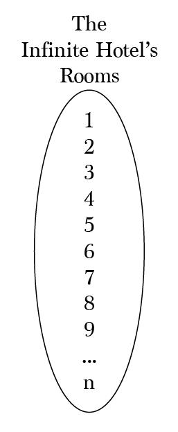 Hilbert's Infinite Hotel Paradox – Math Hacks