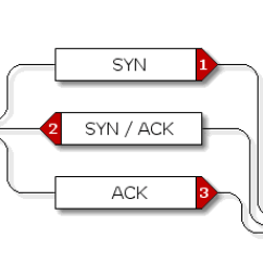 Tcp Three Way Handshake Diagram Pioneer Avh P3200dvd Wiring 3 Abdurrahim Yildirim Medium Process Can Be Visualize With This