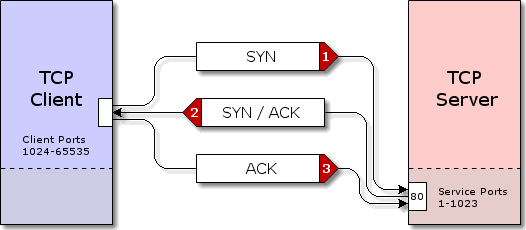 tcp three way handshake diagram polaris outlaw 90 wiring 3 abdurrahim yildirim medium process can be visualize with this