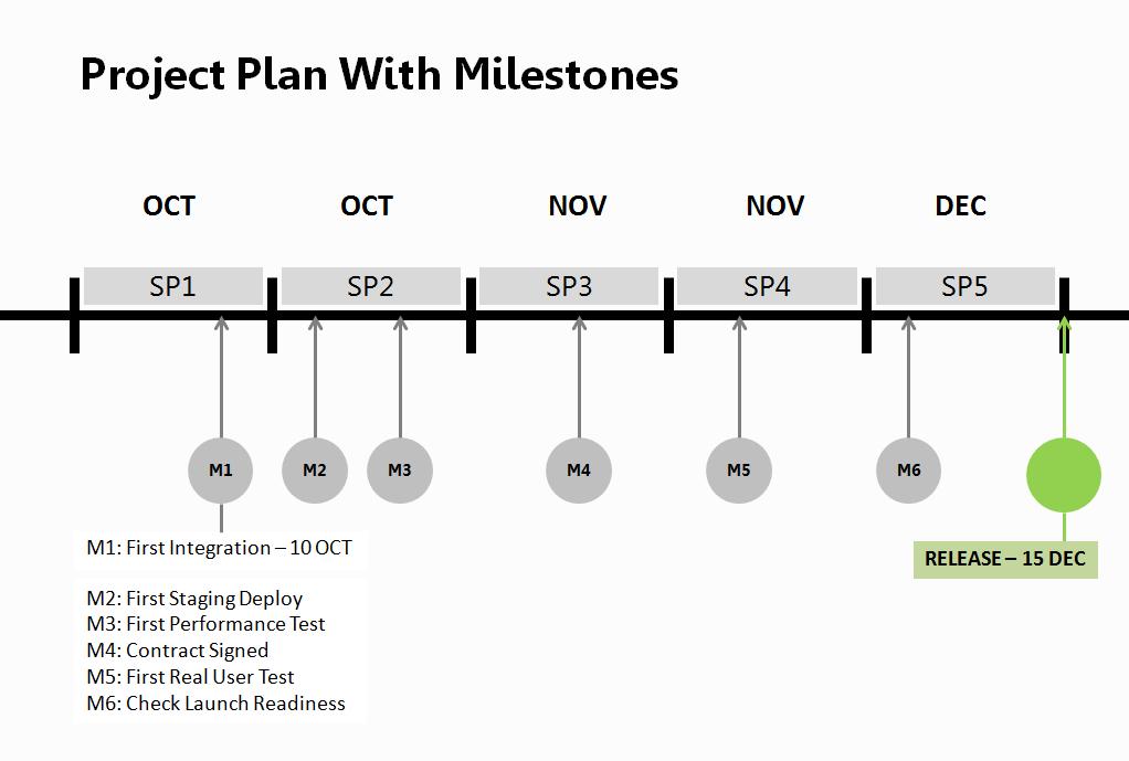 เขียน Project Plan ด้วย Milestone