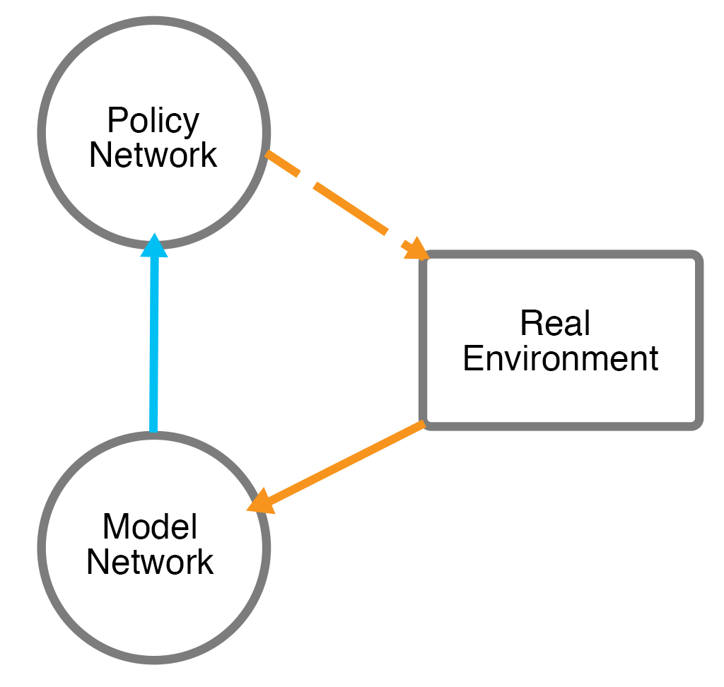 Simple Reinforcement Learning with Tensorflow: Part 3