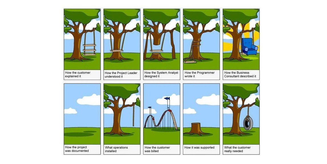 Requirements Engineering  Introduction Part 1  OmarElGabrys Blog  Medium