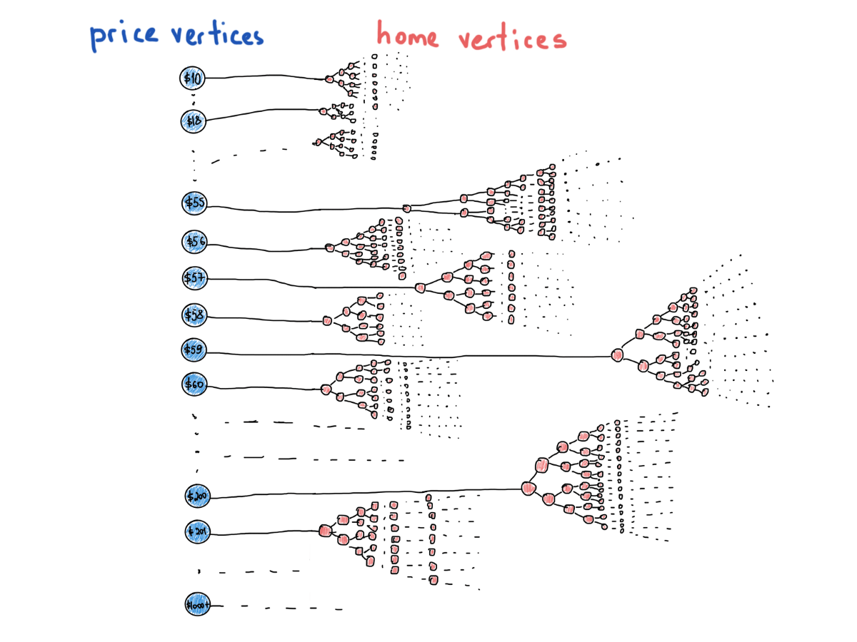 How to think in graphs: An illustrative introduction to