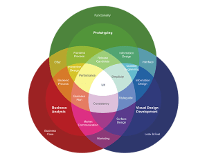 A Wide Perspective for Designing User Experience – JotForm