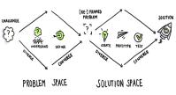 Qu es el Design Thinking?  UX Planet