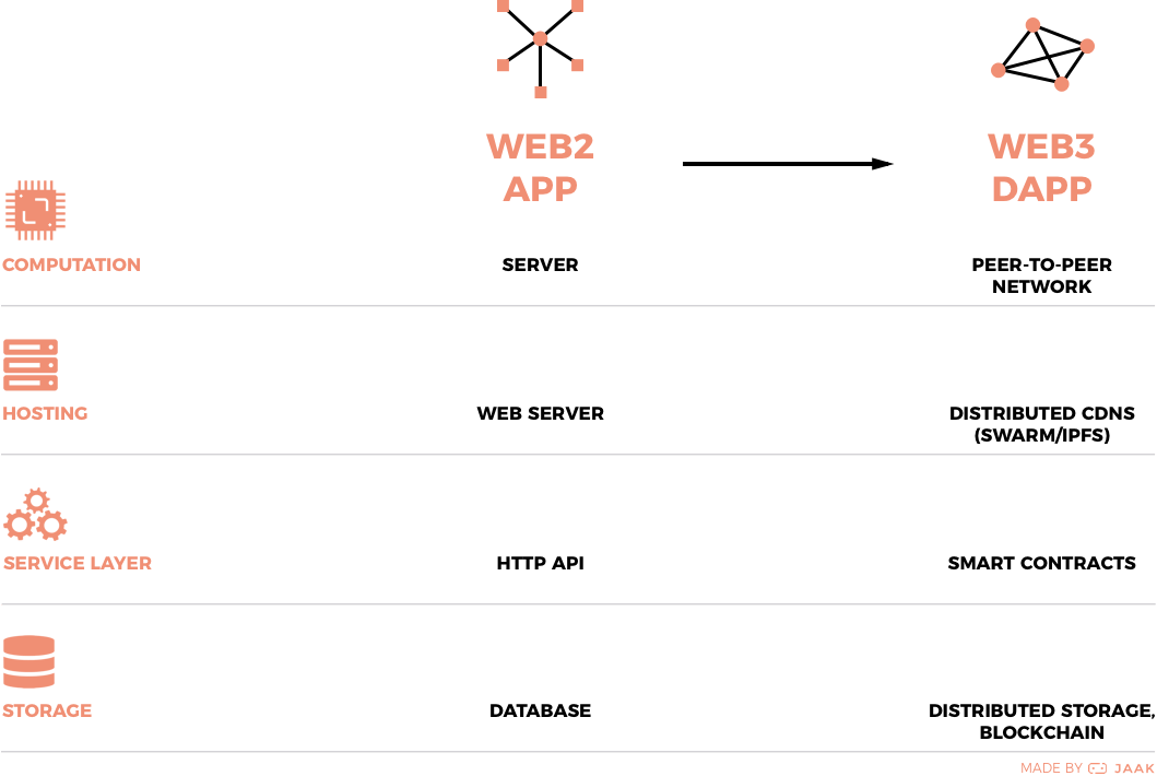Crossing Over to Web3