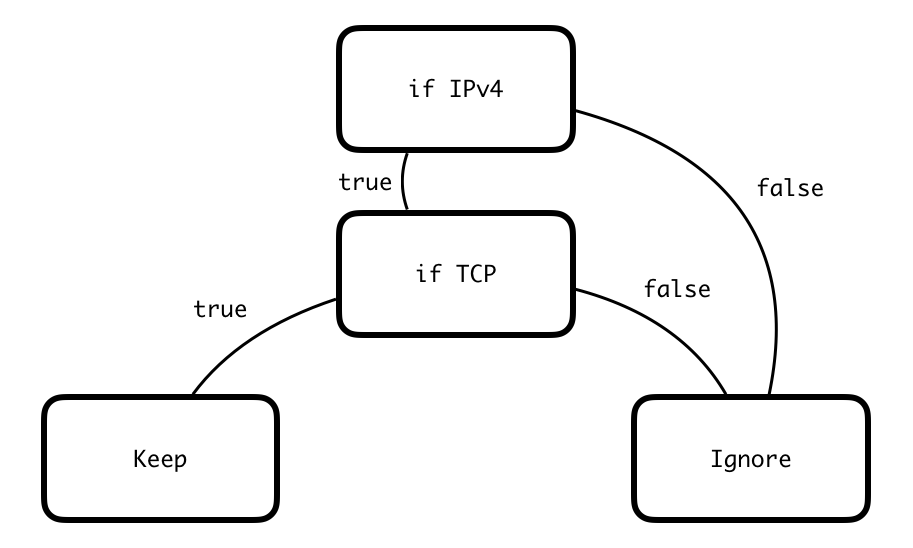 Capturing HTTP packets the hard way