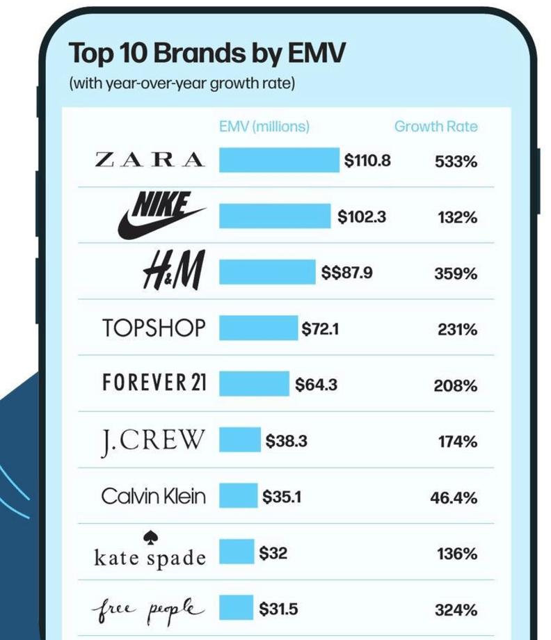 Just do Social Media: Nike's social media presence impact on brand equity