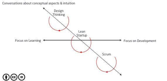 Observations on Design Thinking, Lean Startup and Scrum (2