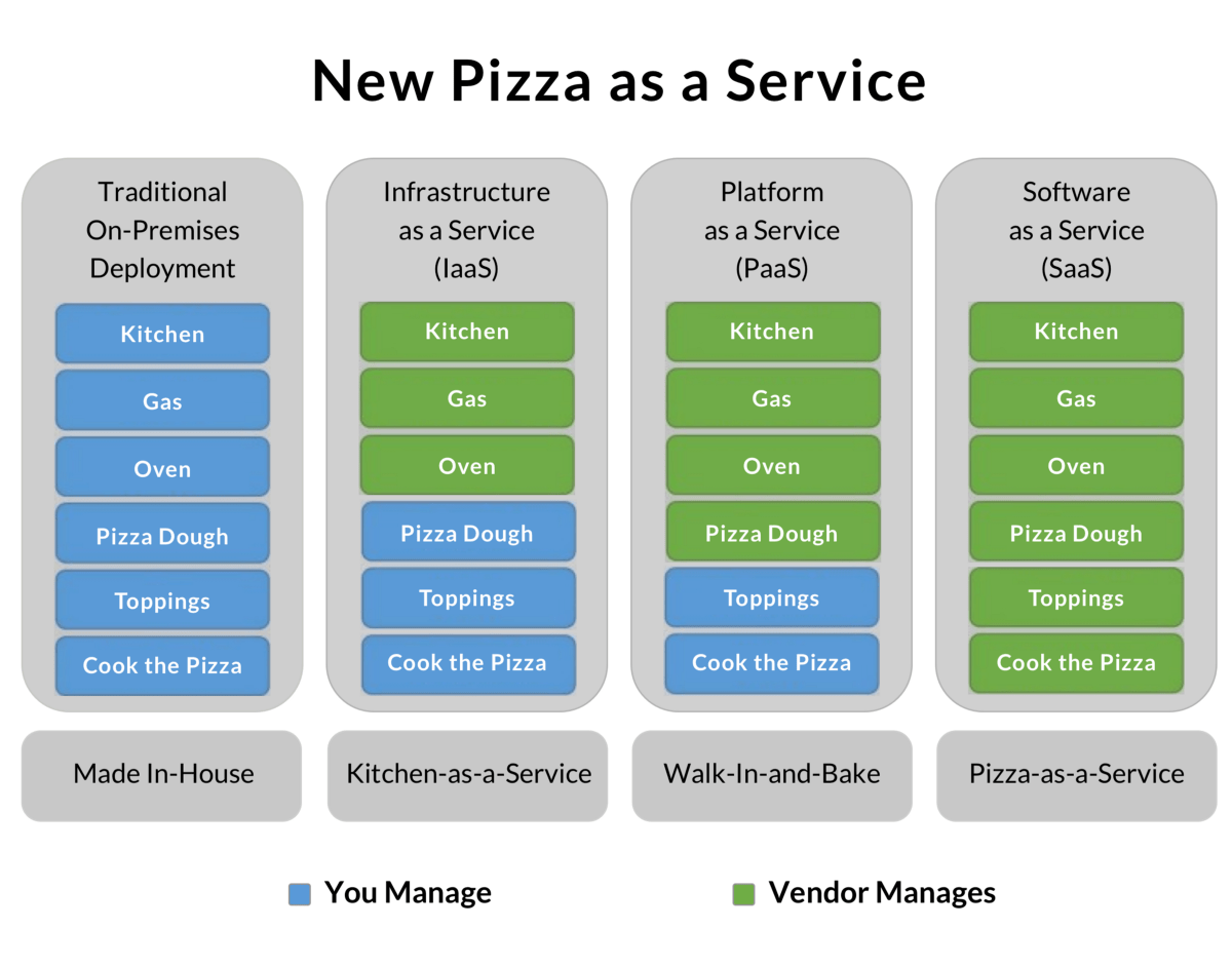 network diagram software for mac course management system class saas, paas and iaas explained in one graphic – oursky team