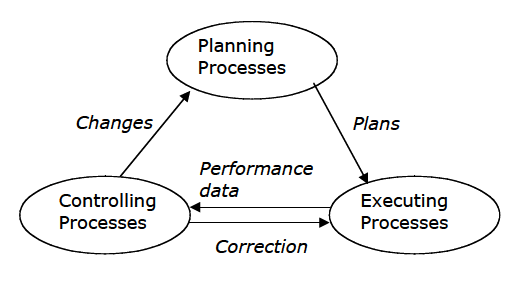 Quality control/management in Traditional project