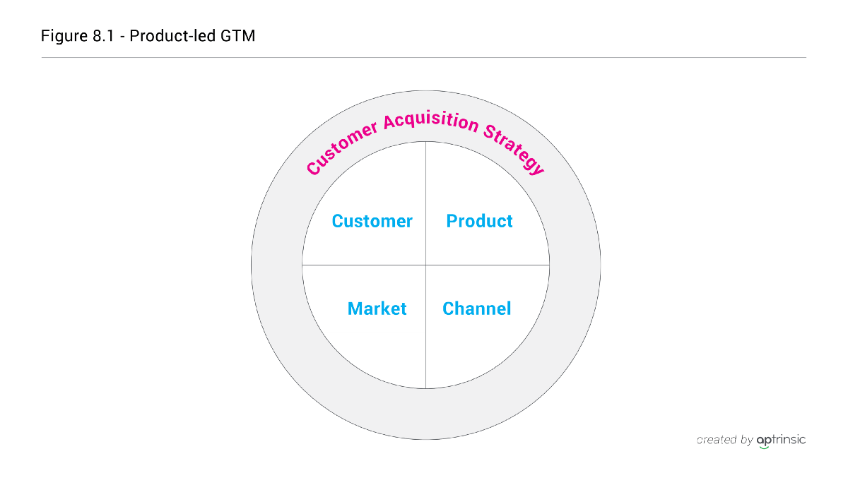 CH 8: Product-led Go-To-Market Strategy Overview