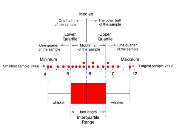 plot diagram fill in auto alternator wiring understanding and interpreting box plots dayem siddiqui medium