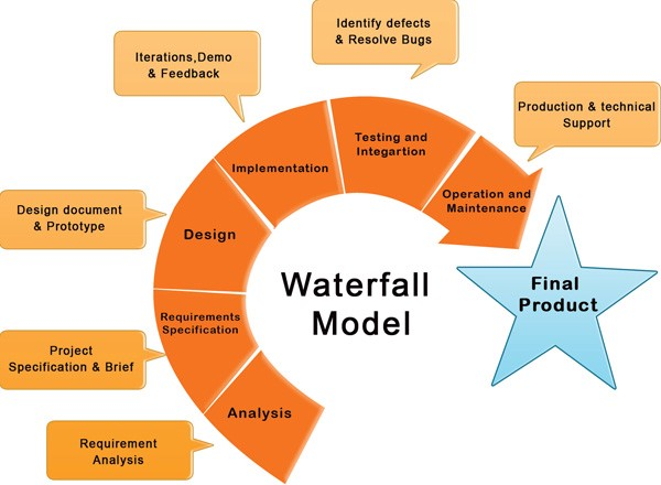 diagram project management life cycle phases p58 transducer wiring waterfall model of software development: a sure fire practice for your professional needs