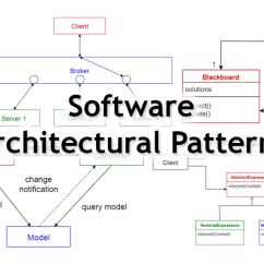 Soa Architecture Context Diagram 2006 Nissan 350z Headlight Wiring 10 Common Software Architectural Patterns In A Nutshell Before Major Development Starts We Have To Choose Suitable That Will Provide Us With The Desired Functionality And Quality