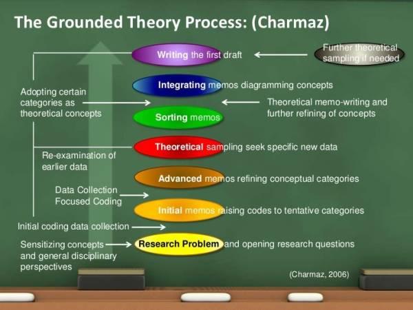 Qualitative Data Gathering and Analysis 102716