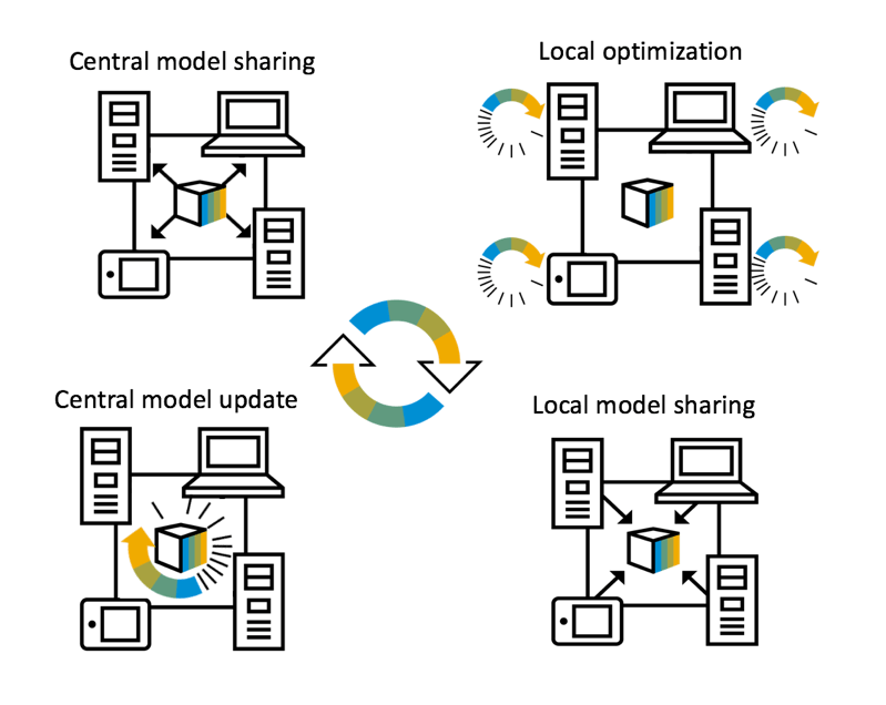 Privacy-preserving Collaborative Machine Learning