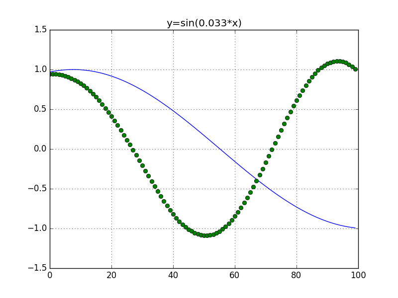 Can Machine Learn the Concept of Sine