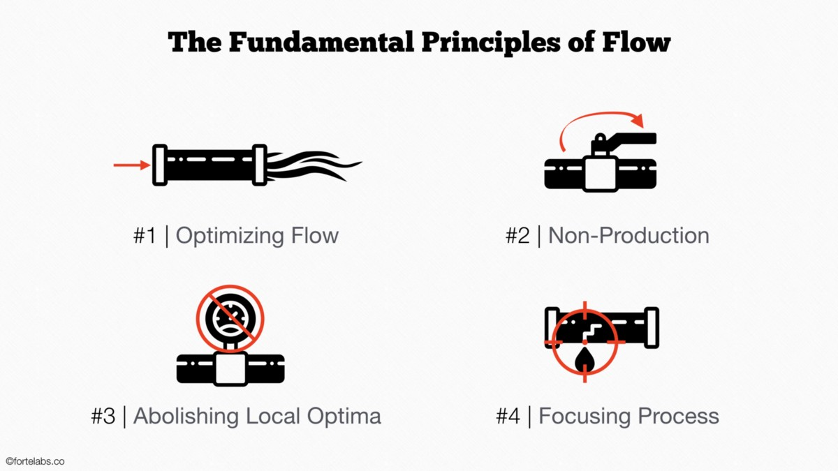 Theory of Constraints 103: The Four Fundamental Principles