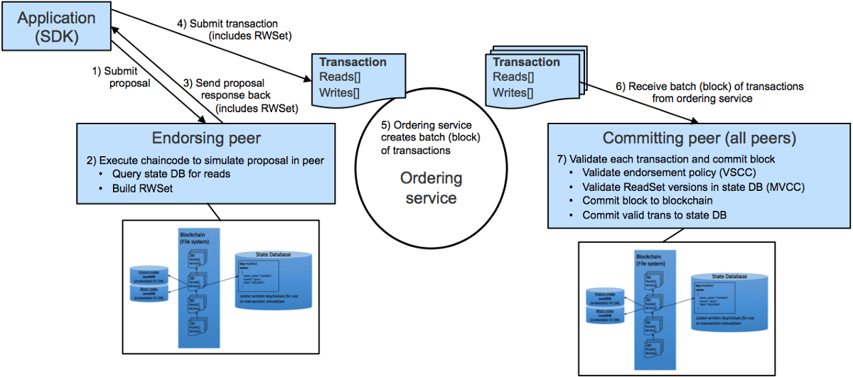 Hyperledger Fabric In Practice Main Components And