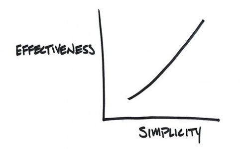 Simple is Better — Clarifying Recommendations