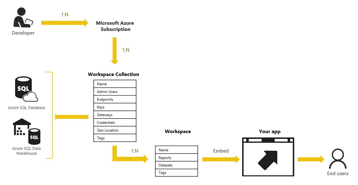 Power BI Embedded, Que es? Casos de uso y como configurar