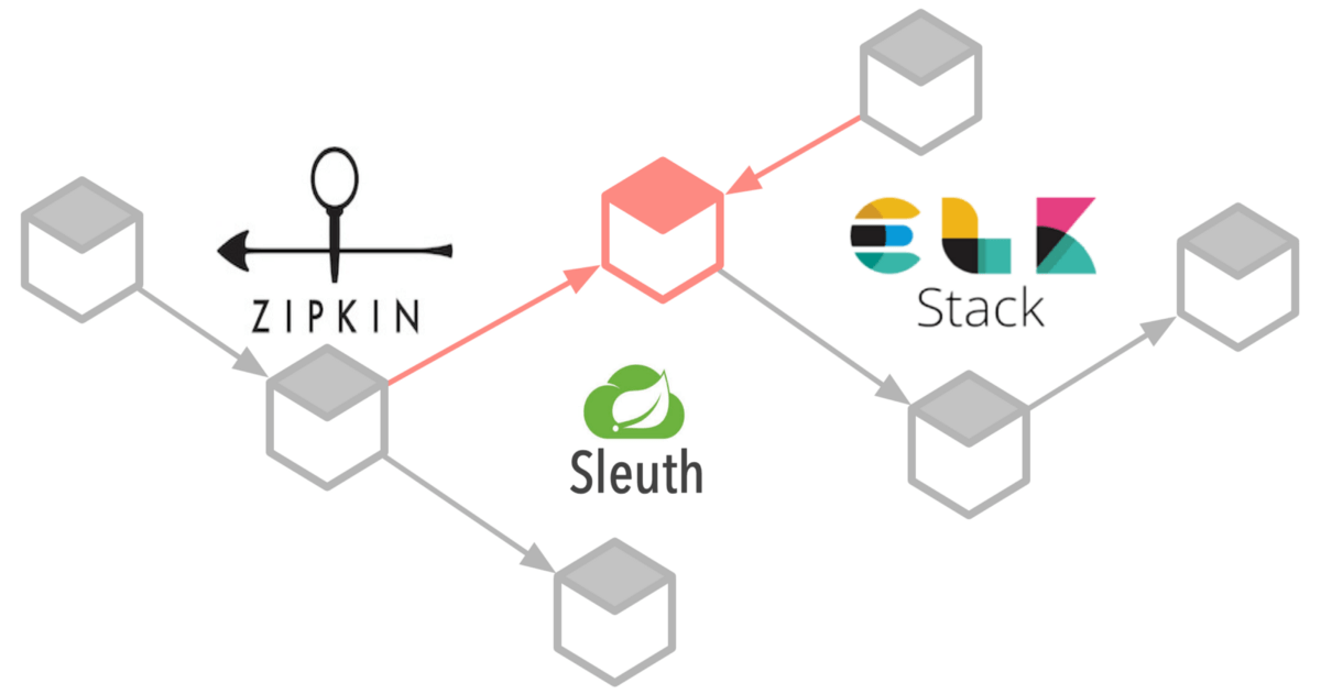 Distributed Tracing in Micoservices using Spring Zipkin
