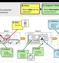 data flow card a new tool that tells a story with your business data business objects data flow diagram sap data flow diagram [ 1200 x 673 Pixel ]