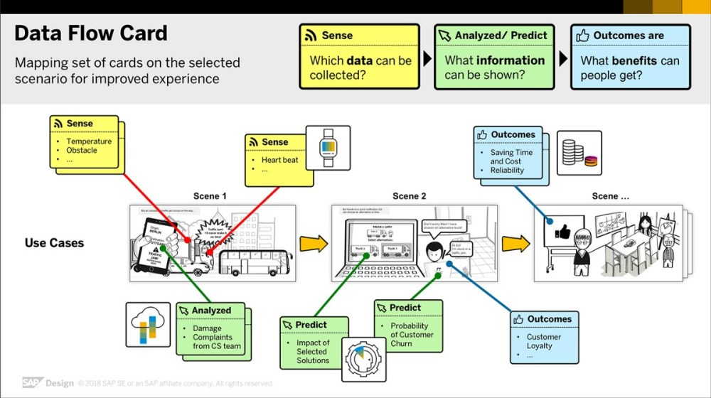 medium resolution of data flow card a new tool that tells a story with your business data business objects data flow diagram sap data flow diagram