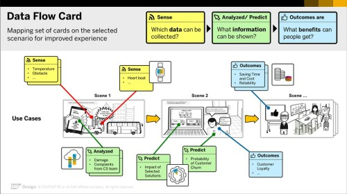 small resolution of data flow card a new tool that tells a story with your business data business objects data flow diagram sap data flow diagram