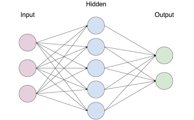 Image result for neural network