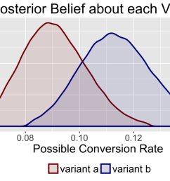 by calculating the posterior distribution for each variant we can express the uncertainty about our beliefs through probability statements  [ 1200 x 719 Pixel ]