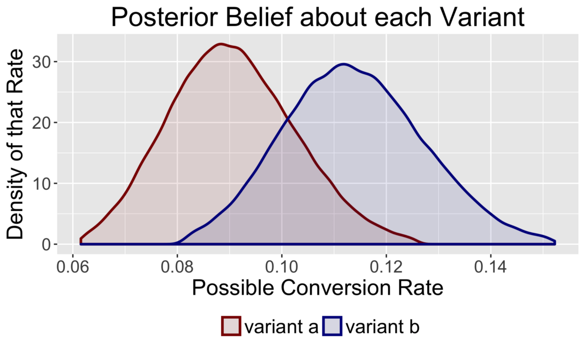 hight resolution of by calculating the posterior distribution for each variant we can express the uncertainty about our beliefs through probability statements