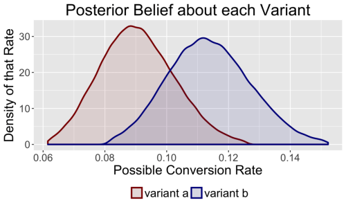small resolution of by calculating the posterior distribution for each variant we can express the uncertainty about our beliefs through probability statements