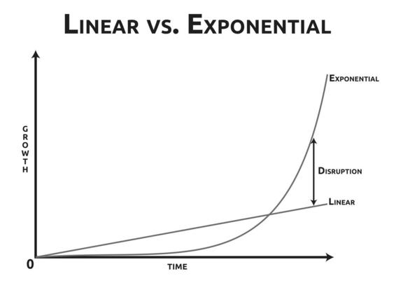 EXPONENCIAL, La nueva norma para el crecimiento de las