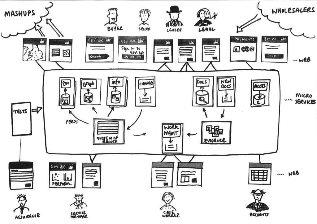 Microservices Architecture vs Service Oriented